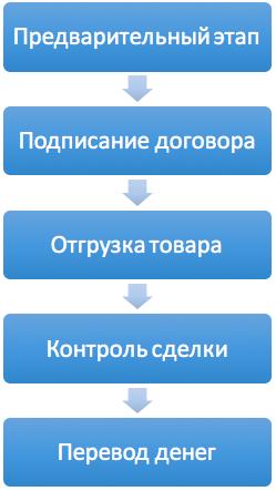 Этапы факторинг